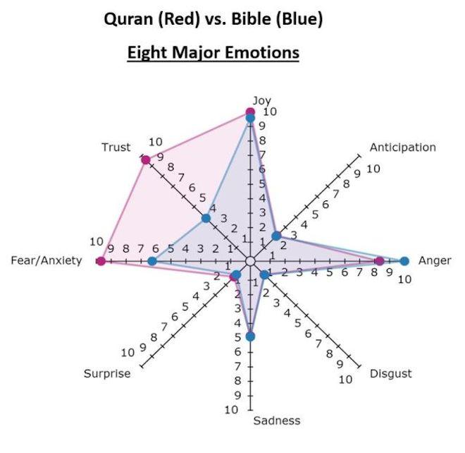 Sentiment-Analysis-Bible-Quran