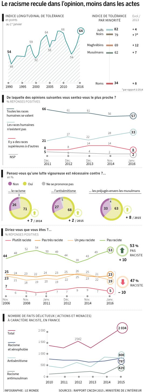 Statistiques du CNCDH.