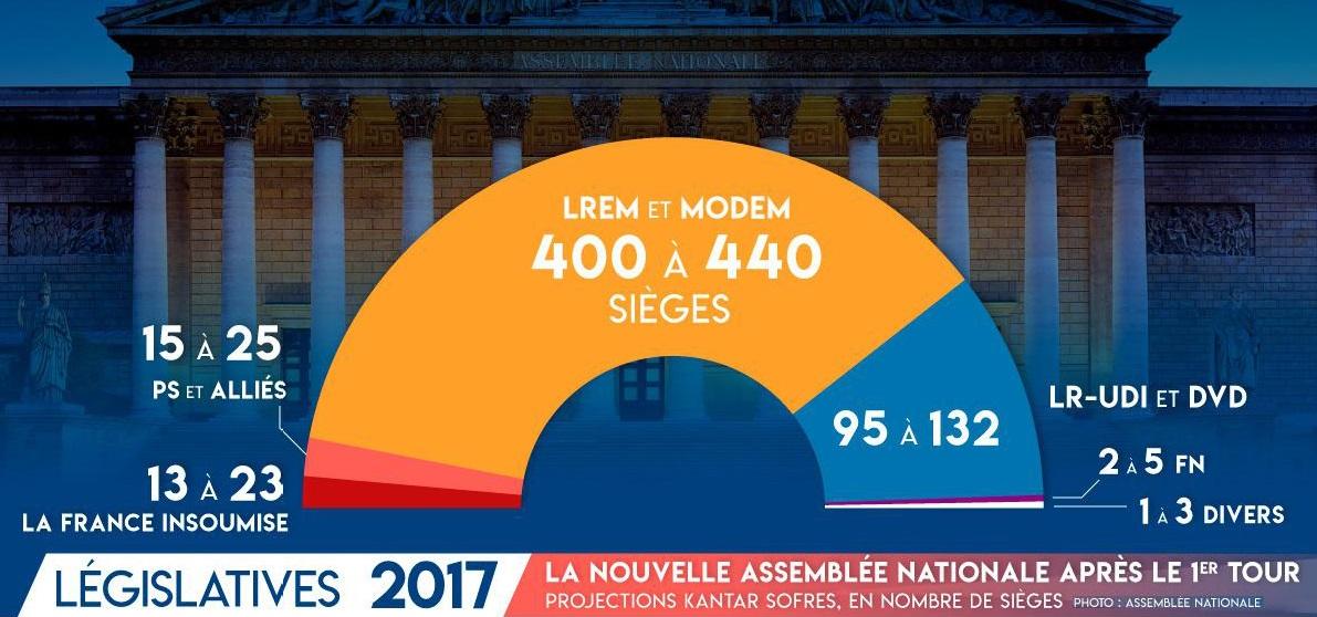 résultats législatives